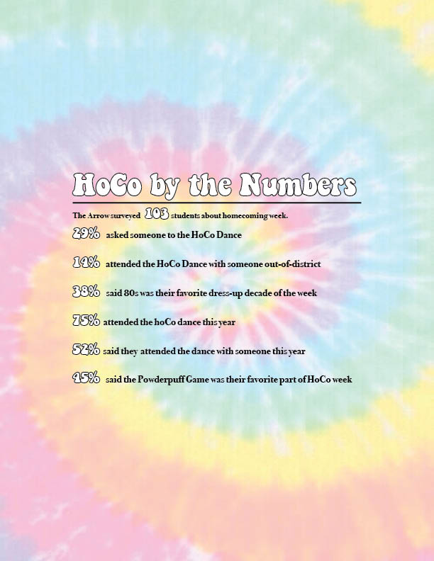 HoCo By the Numbers